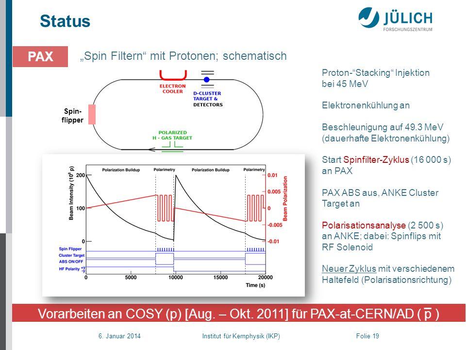 Vorarbeiten an COSY (p) [Aug. – Okt. 2011] für PAX-at-CERN/AD ( p )